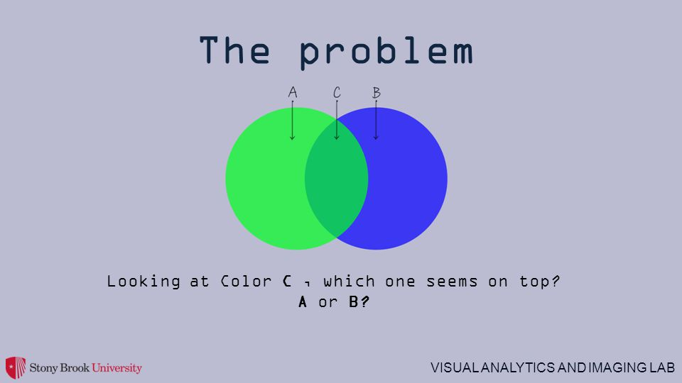 VISUAL ANALYTICS AND IMAGING LAB The problem Looking at Color C, which one seems on top? A or B?