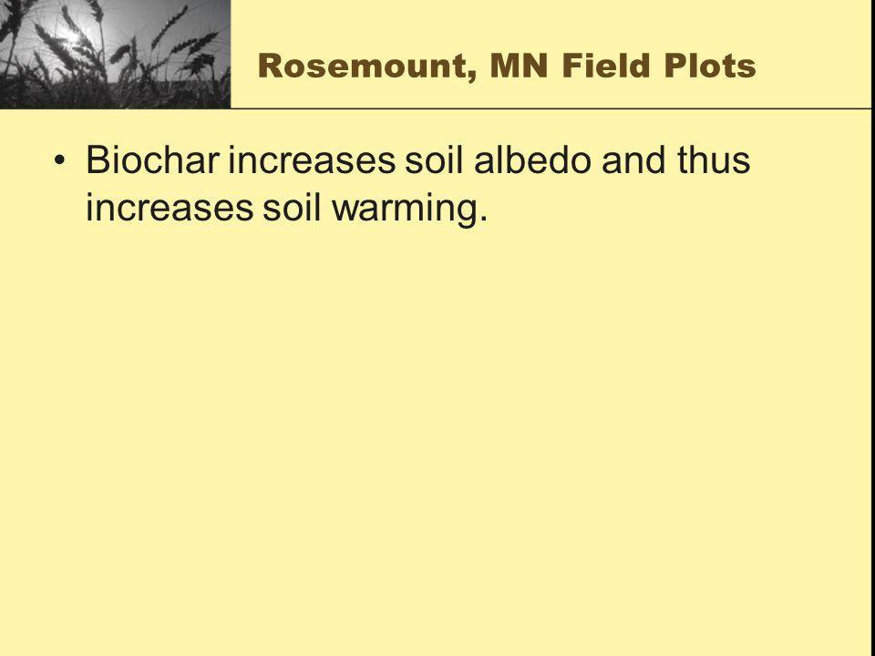 Rosemount, MN Field Plots Biochar increases soil albedo and thus increases soil warming.