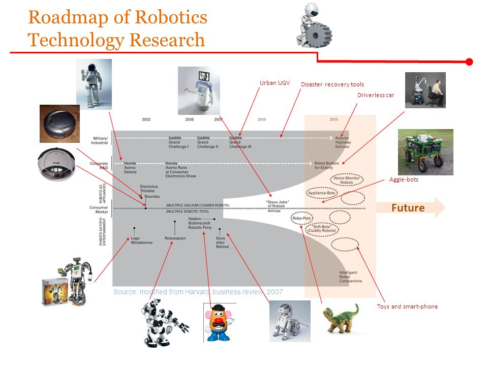 Source: modified from Harvard business review, 2007 Urban UGV Disaster recovery tools Driverless car Aggie-bots Roadmap of Robotics Technology Researc