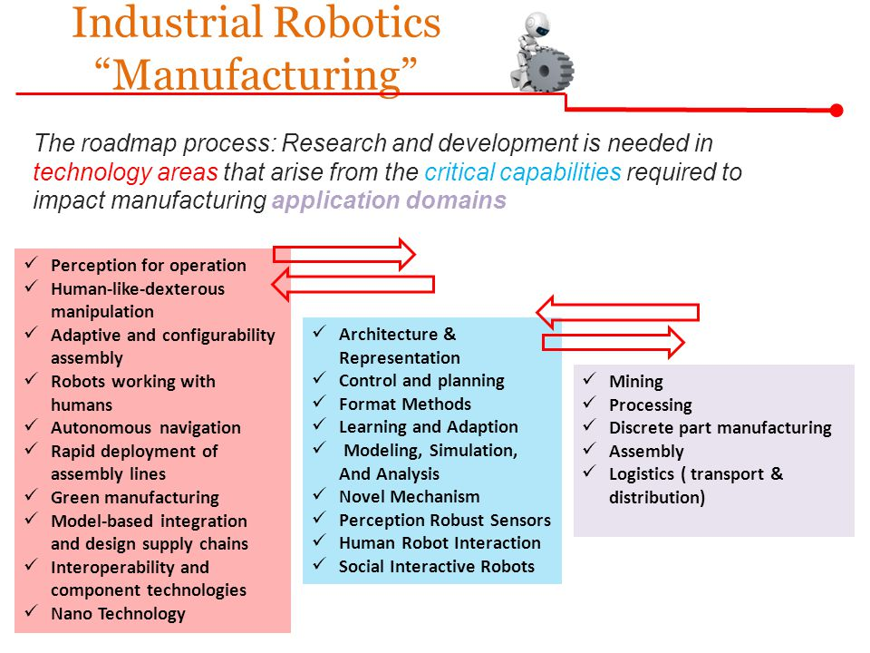 Industrial Robotics Manufacturing Architecture & Representation Control and planning Format Methods Learning and Adaption Modeling, Simulation, And Analysis Novel Mechanism Perception Robust Sensors Human Robot Interaction Social Interactive Robots Perception for operation Human-like-dexterous manipulation Adaptive and configurability assembly Robots working with humans Autonomous navigation Rapid deployment of assembly lines Green manufacturing Model-based integration and design supply chains Interoperability and component technologies Nano Technology Mining Processing Discrete part manufacturing Assembly Logistics ( transport & distribution) The roadmap process: Research and development is needed in technology areas that arise from the critical capabilities required to impact manufacturing application domains