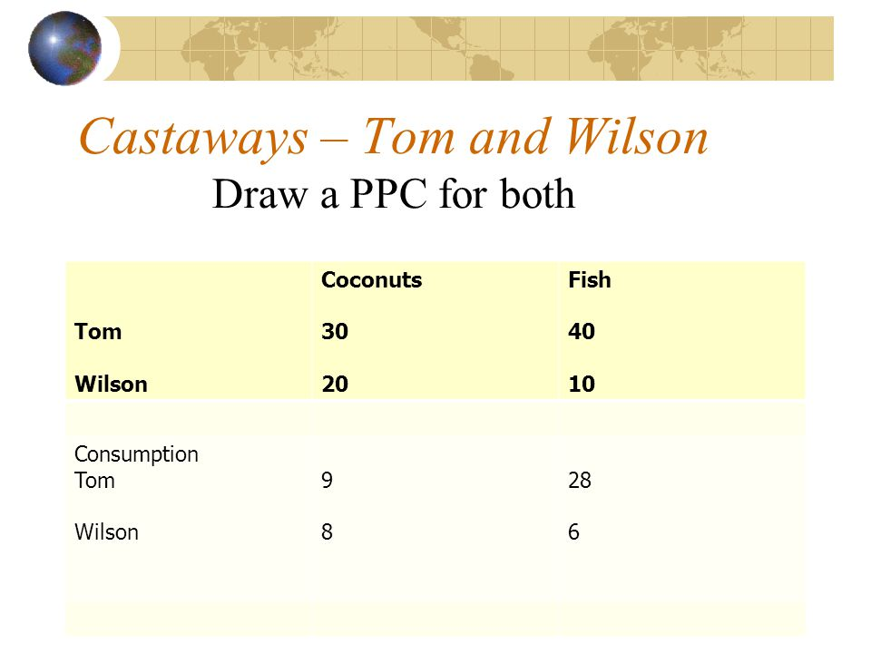 Castaways – Tom and Wilson Draw a PPC for both Tom Wilson Coconuts 30 20 Fish 40 10 Consumption Tom Wilson 9898 28 6