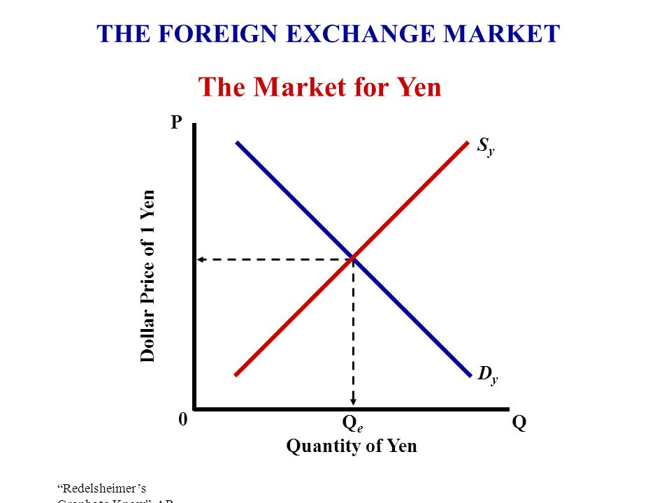 Redelsheimer's Graphs to Know AP Macro Review Copyright 2005 The Market for Yen Quantity of Yen Dollar Price of 1 Yen 0 P QQeQe SySy DyDy THE FOREIGN EXCHANGE MARKET
