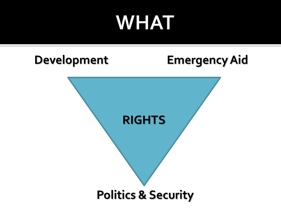 Development Emergency Aid Development Emergency Aid Politics & Security RIGHTS RIGHTS