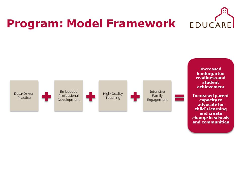 Data-Driven Practice Embedded Professional Development High-Quality Teaching Intensive Family Engagement Increased kindergarten readiness and student