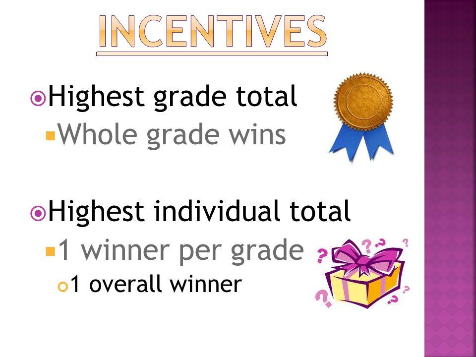  Highest grade total  Whole grade wins  Highest individual total  1 winner per grade 1 overall winner