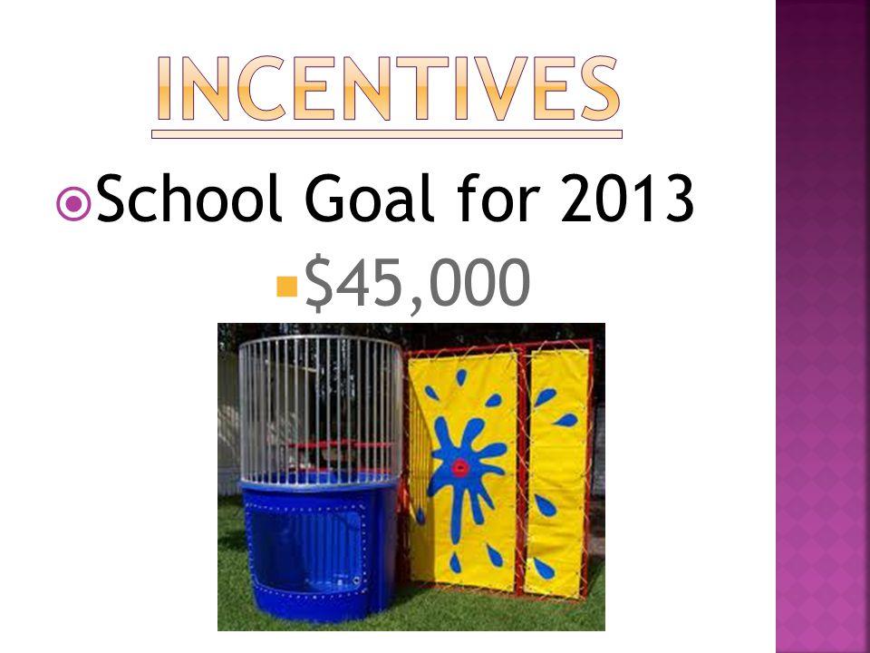  School Goal for 2013  $45,000