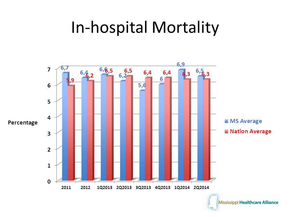 In-hospital Mortality Percentage