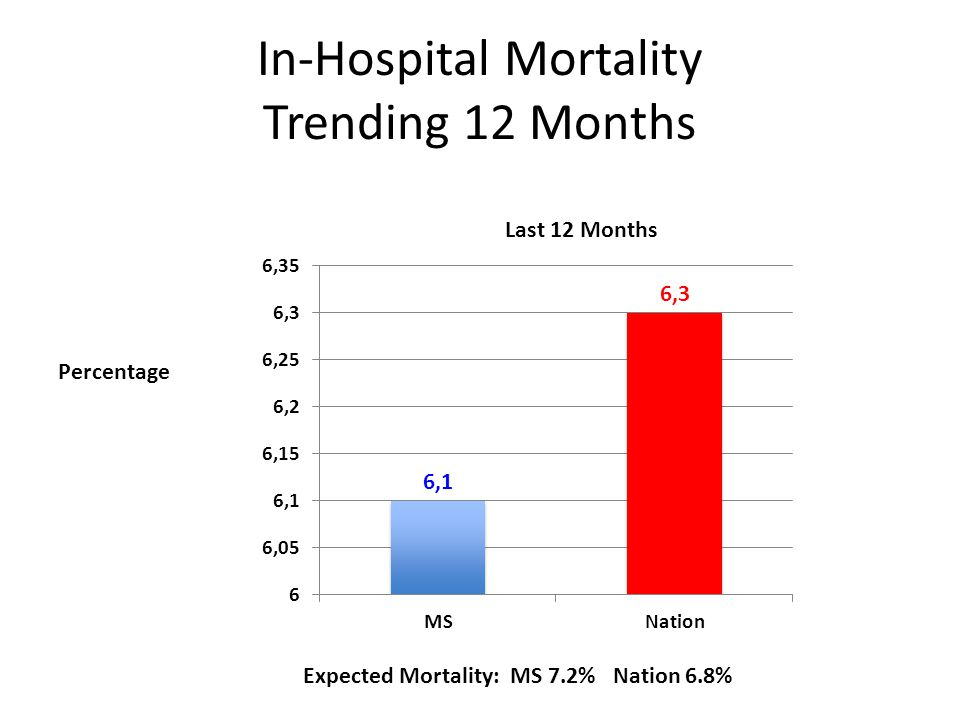 In-Hospital Mortality Trending 12 Months Percentage Expected Mortality: MS 7.2% Nation 6.8%