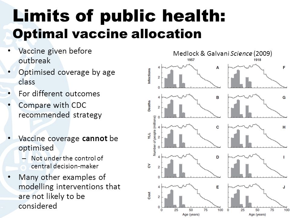 Limits of public health: Optimal vaccine allocation Vaccine given before outbreak Optimised coverage by age class For different outcomes Compare with
