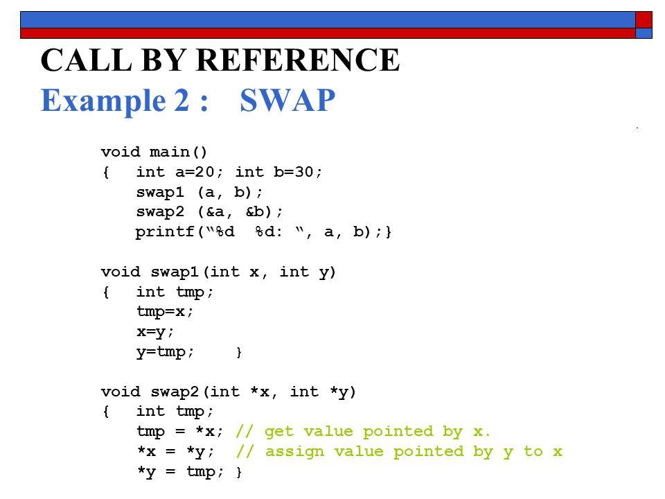 Senem KUMOVA METİN CS115 2008-2009 FALL 14 void main() {int a=20; int b=30; swap1 (a, b); swap2 (&a, &b); printf( %d %d: , a, b);} void swap1(int x, int y) {int tmp; tmp=x; x=y; y=tmp; } void swap2(int *x, int *y) {int tmp; tmp = *x; // get value pointed by x.
