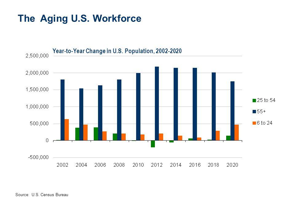 The Aging U.S. Workforce Year-to-Year Change in U.S. Population, 2002-2020 Source: U.S. Census Bureau