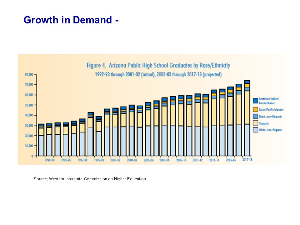 Source; Western Interstate Commission on Higher Education Growth in Demand -