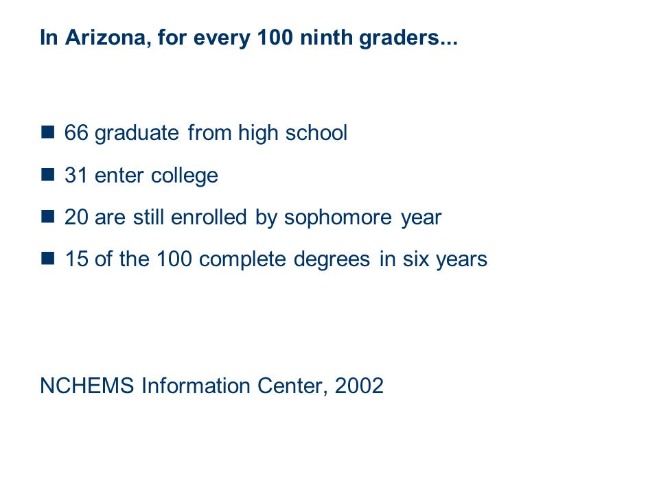 In Arizona, for every 100 ninth graders... 66 graduate from high school 31 enter college 20 are still enrolled by sophomore year 15 of the 100 complet