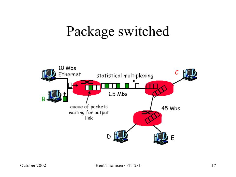 October 2002Bent Thomsen - FIT 2-117 Package switched