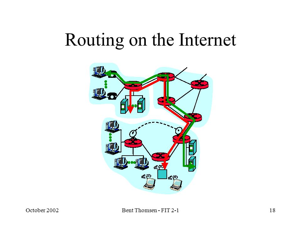 October 2002Bent Thomsen - FIT 2-118 Routing on the Internet