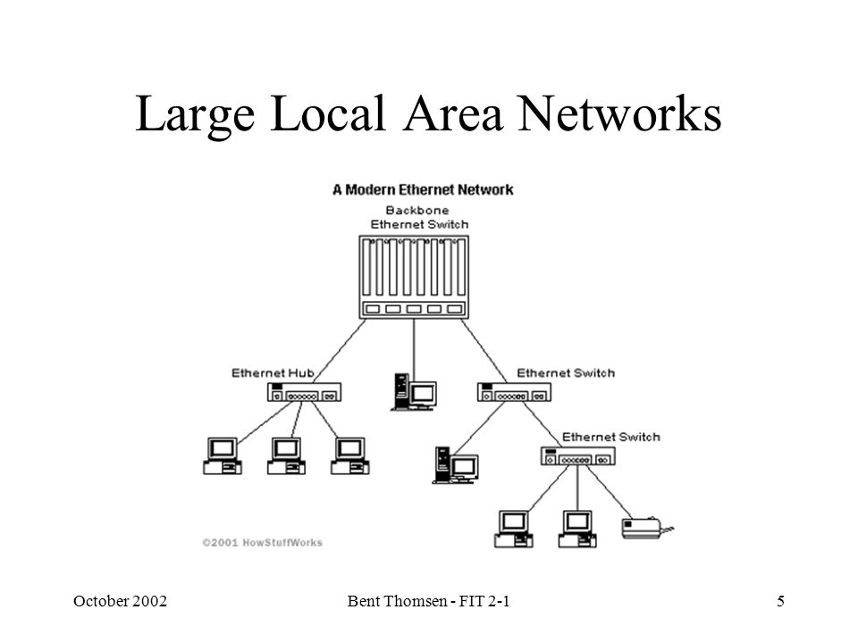 October 2002Bent Thomsen - FIT 2-15 Large Local Area Networks
