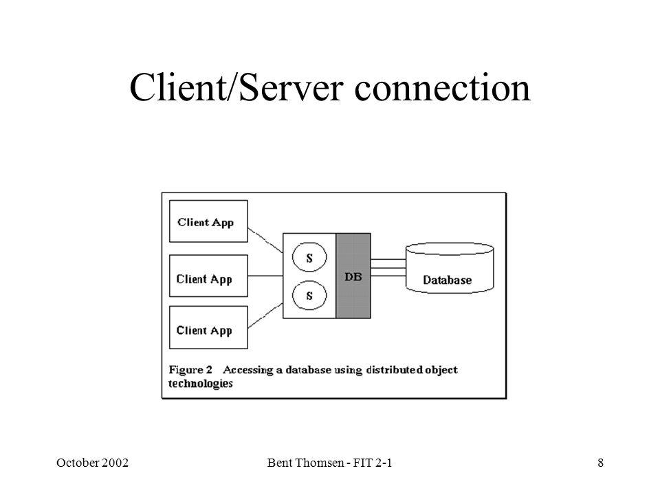 October 2002Bent Thomsen - FIT 2-18 Client/Server connection