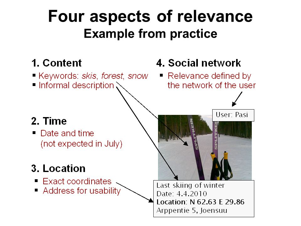 Four aspects of relevance Example from practice