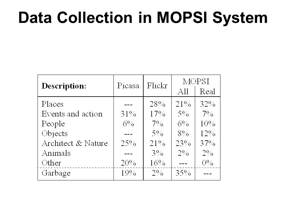 Photos by categories in MOPSI