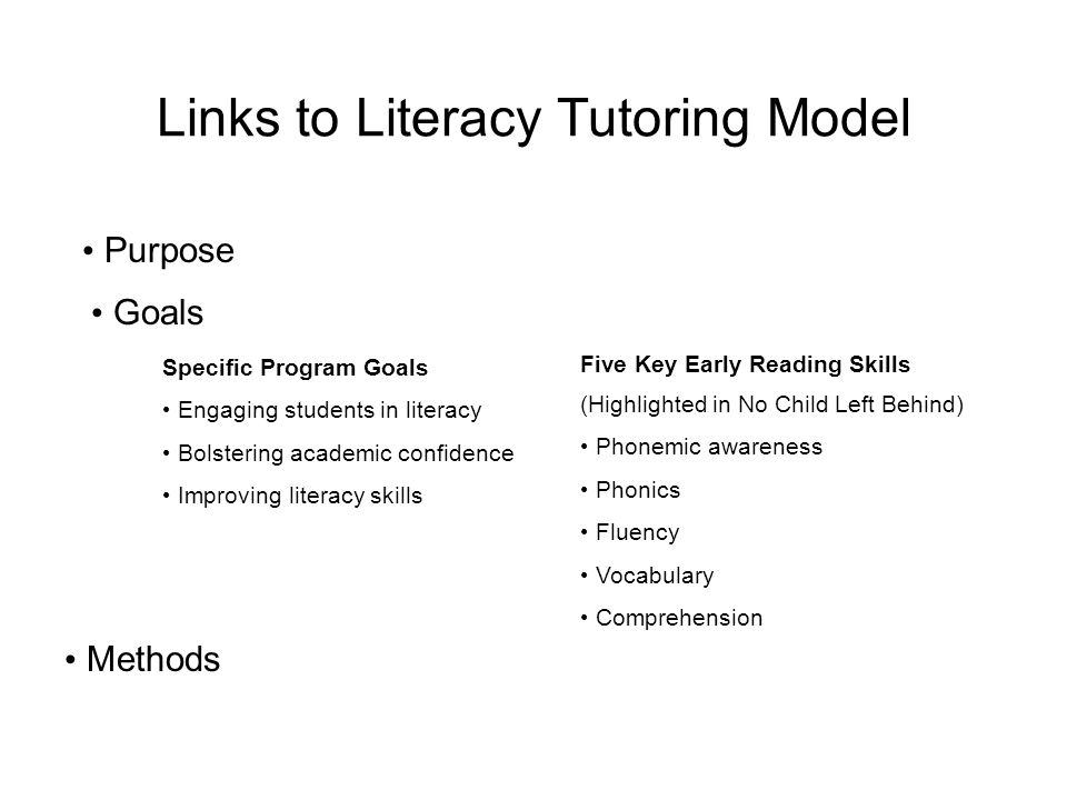 Links to Literacy Tutoring Model Purpose Goals Methods Specific Program Goals Engaging students in literacy Bolstering academic confidence Improving literacy skills Five Key Early Reading Skills (Highlighted in No Child Left Behind) Phonemic awareness Phonics Fluency Vocabulary Comprehension