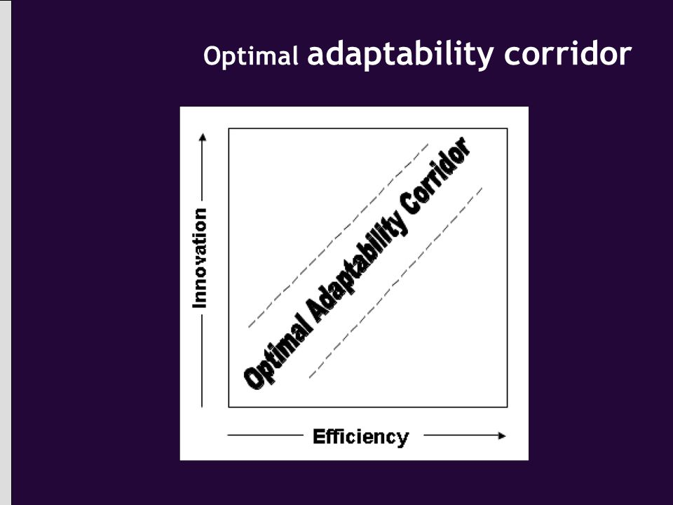 Optimal adaptability corridor