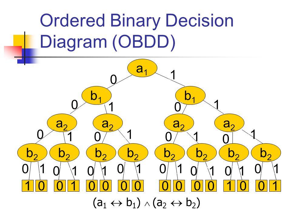 Ordered Binary Decision Diagram (OBDD) (a 1  b 1 )  (a 2  b 2 ) a1a1 b1b1 b1b1 a2a2 a2a2 b2b2 b2b2 b2b2 a2a2 a2a2 b2b2 b2b2 b2b2 b2b2 b2b2 00110000 0 0 0 0 0 0 0 0 00 0 1 1 1 1 1 1 1 1 11 1 00001001 0 00 01 11 1