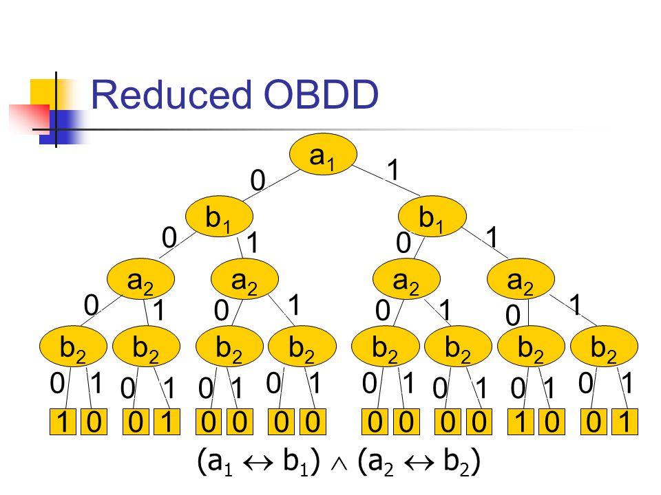 Reduced OBDD (a 1  b 1 )  (a 2  b 2 ) a1a1 b1b1 b1b1 a2a2 a2a2 b2b2 b2b2 b2b2 a2a2 a2a2 b2b2 b2b2 b2b2 b2b2 b2b2 00110000 0 0 0 0 0 0 0 0 00 0 1 1 1 1 1 1 1 1 11 1 00001001 0 00 01 11 1