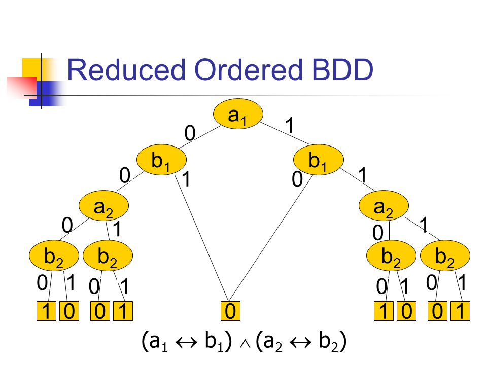 (a 1  b 1 )  (a 2  b 2 ) a1a1 b1b1 b1b1 a2a2 b2b2 b2b2 a2a2 b2b2 b2b2 0011 0 0 0 0 0 0 0 1 1 1 1 1 1 1 01001 0 0 1 1 Reduced Ordered BDD
