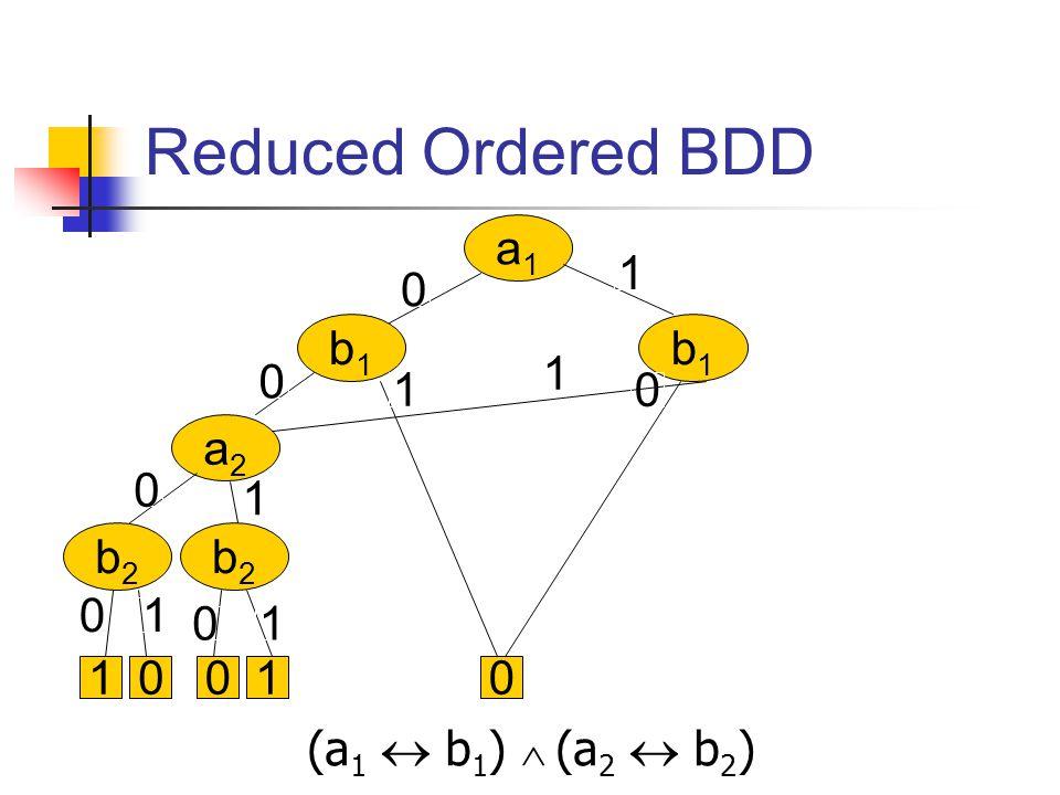 (a 1  b 1 )  (a 2  b 2 ) a1a1 b1b1 b1b1 a2a2 b2b2 b2b2 0 0 0 0 1 1 1 1 01001 0 0 1 1 Reduced Ordered BDD