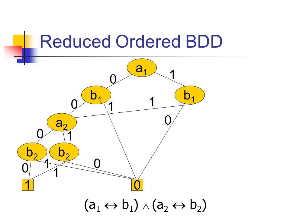 (a 1  b 1 )  (a 2  b 2 ) a1a1 b1b1 b1b1 a2a2 b2b2 b2b2 0 0 0 1 1 1 01 0 01 1 0 1 Reduced Ordered BDD
