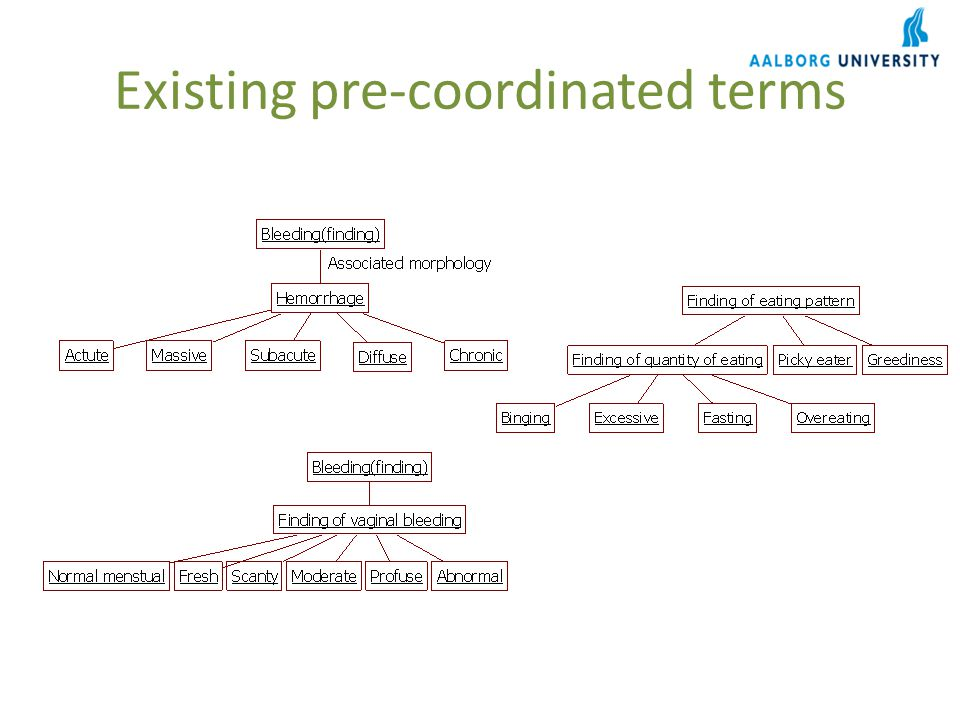 Existing pre-coordinated terms