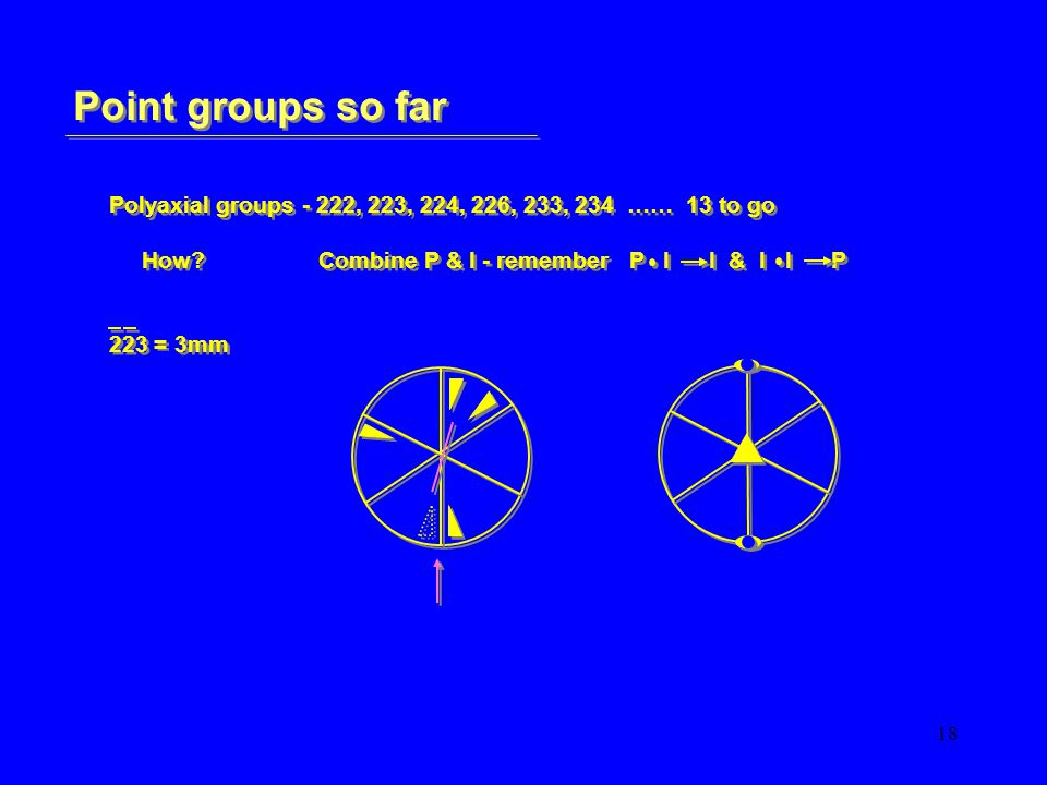 18 Point groups so far Polyaxial groups - 222, 223, 224, 226, 233, 234 …… 13 to go How?Combine P & I - remember P I I & I I P 223 = 3mm Polyaxial groups - 222, 223, 224, 226, 233, 234 …… 13 to go How?Combine P & I - remember P I I & I I P 223 = 3mm