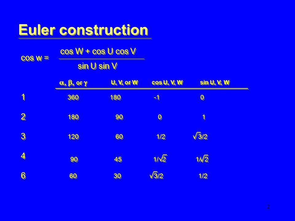 3 Euler construction cos w = cos W + cos U cos V sin U sin V 222 0 90 cos w w