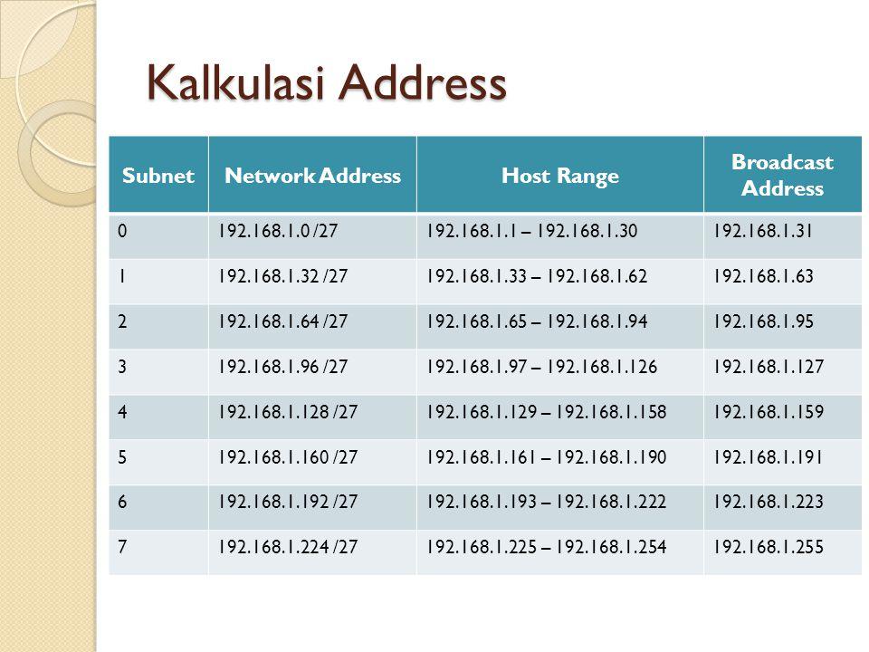 SubnetNetwork AddressHost Range Broadcast Address 0192.168.1.0 /27192.168.1.1 – 192.168.1.30192.168.1.31 1192.168.1.32 /27192.168.1.33 – 192.168.1.62192.168.1.63 2192.168.1.64 /27192.168.1.65 – 192.168.1.94192.168.1.95 3192.168.1.96 /27192.168.1.97 – 192.168.1.126192.168.1.127 4192.168.1.128 /27192.168.1.129 – 192.168.1.158192.168.1.159 5192.168.1.160 /27192.168.1.161 – 192.168.1.190192.168.1.191 6192.168.1.192 /27192.168.1.193 – 192.168.1.222192.168.1.223 7192.168.1.224 /27192.168.1.225 – 192.168.1.254192.168.1.255