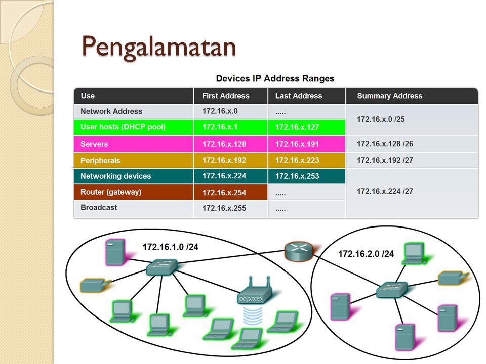 Pengalamatan Internet Assigned Numbers Authority (IANA) (http://www.iana.net)