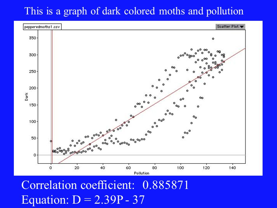 This is a graph of dark colored moths and pollution Correlation coefficient: 0.885871 Equation: D = 2.39P - 37