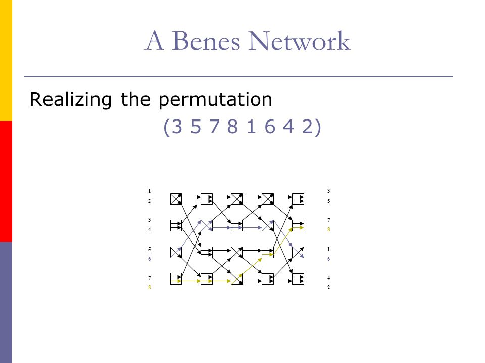 A Benes Network Realizing the permutation (3 5 7 8 1 6 4 2) 1234567812345678 3578164235781642