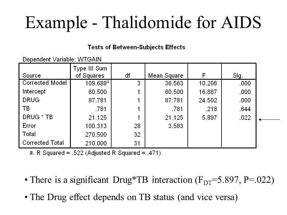 Example - Thalidomide for AIDS There is a significant Drug*TB interaction (F DT =5.897, P=.022) The Drug effect depends on TB status (and vice versa)