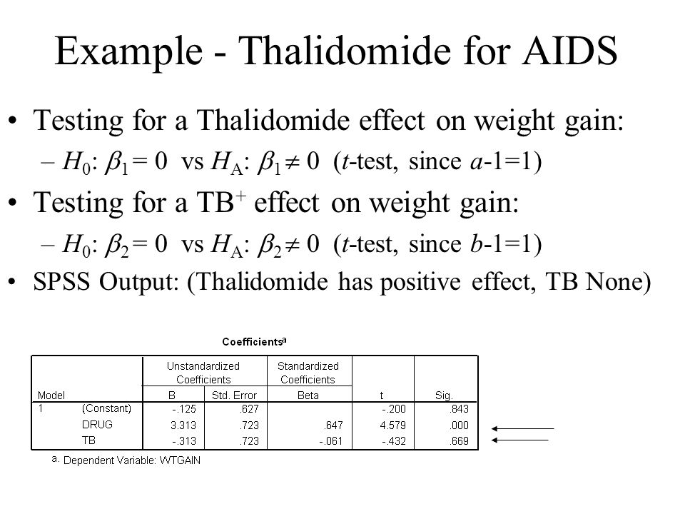 Example - Thalidomide for AIDS Testing for a Thalidomide effect on weight gain: –H 0 :  1 = 0 vs H A :  1  0 (t-test, since a-1=1) Testing for a TB