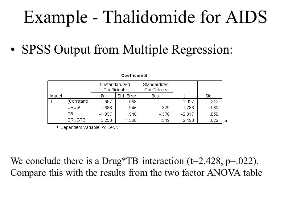 Example - Thalidomide for AIDS SPSS Output from Multiple Regression: We conclude there is a Drug*TB interaction (t=2.428, p=.022). Compare this with t