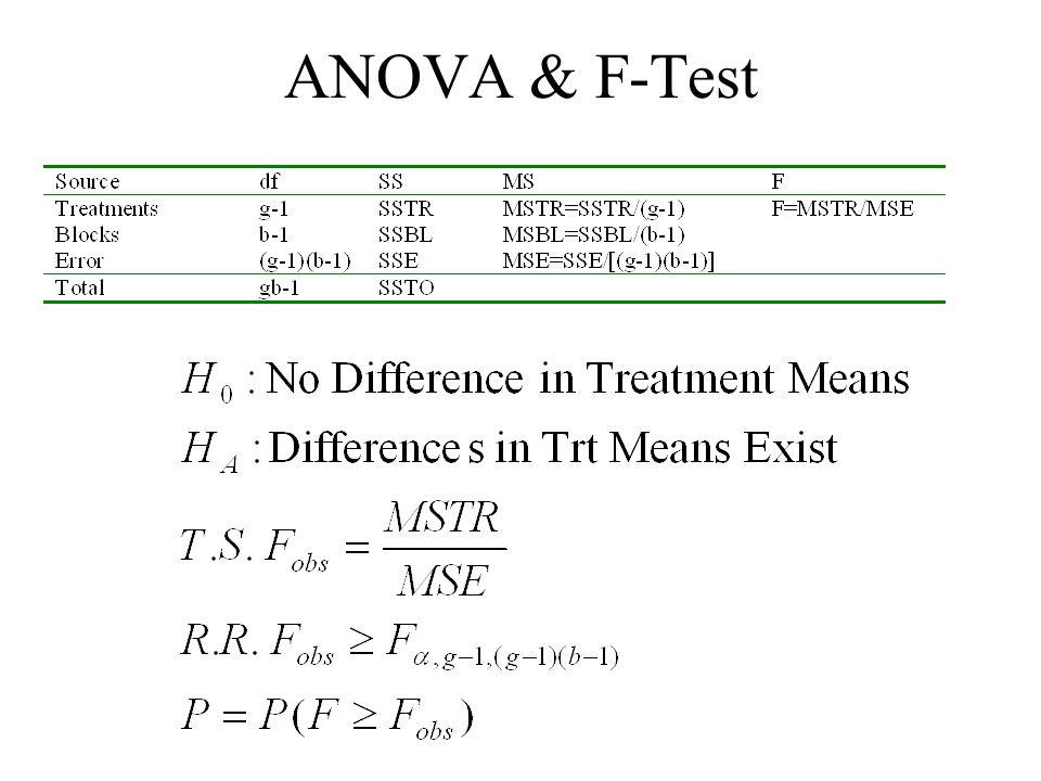 ANOVA & F-Test