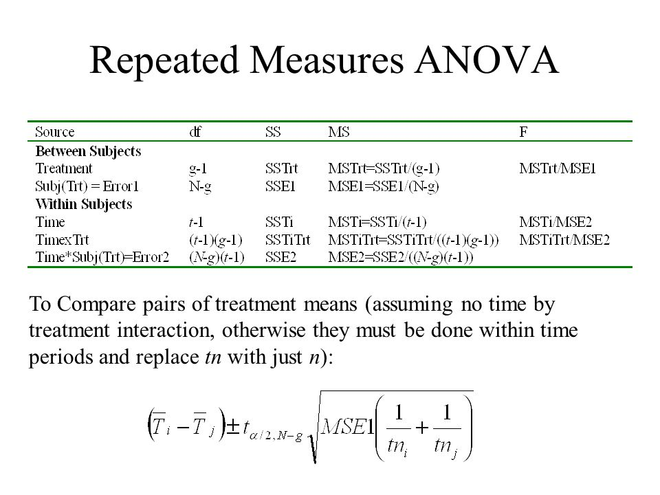 Repeated Measures ANOVA To Compare pairs of treatment means (assuming no time by treatment interaction, otherwise they must be done within time period