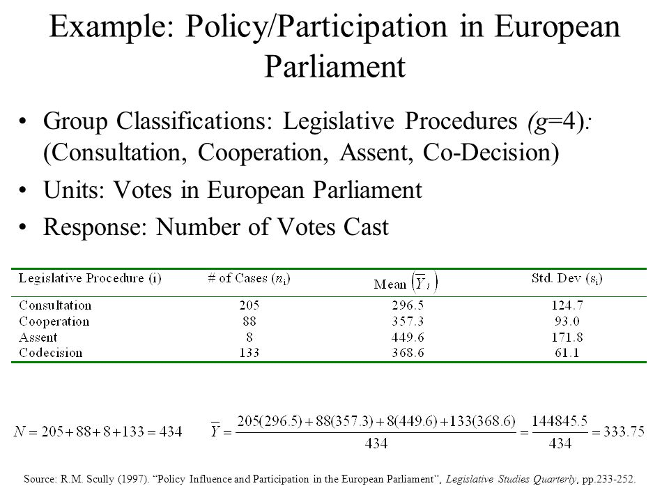 Example: Policy/Participation in European Parliament Group Classifications: Legislative Procedures (g=4): (Consultation, Cooperation, Assent, Co-Decis