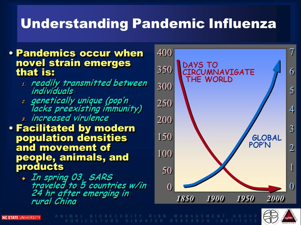 A N I M A L B I O S E C U R I T Y R I S K M A N A G E M E N T G R O U P A G R I C U L T U R E D I S A S T E R R E S E A R C H I N S T I T U T E Understanding Pandemic Influenza Pandemics occur when novel strain emerges that is:Pandemics occur when novel strain emerges that is: 1.