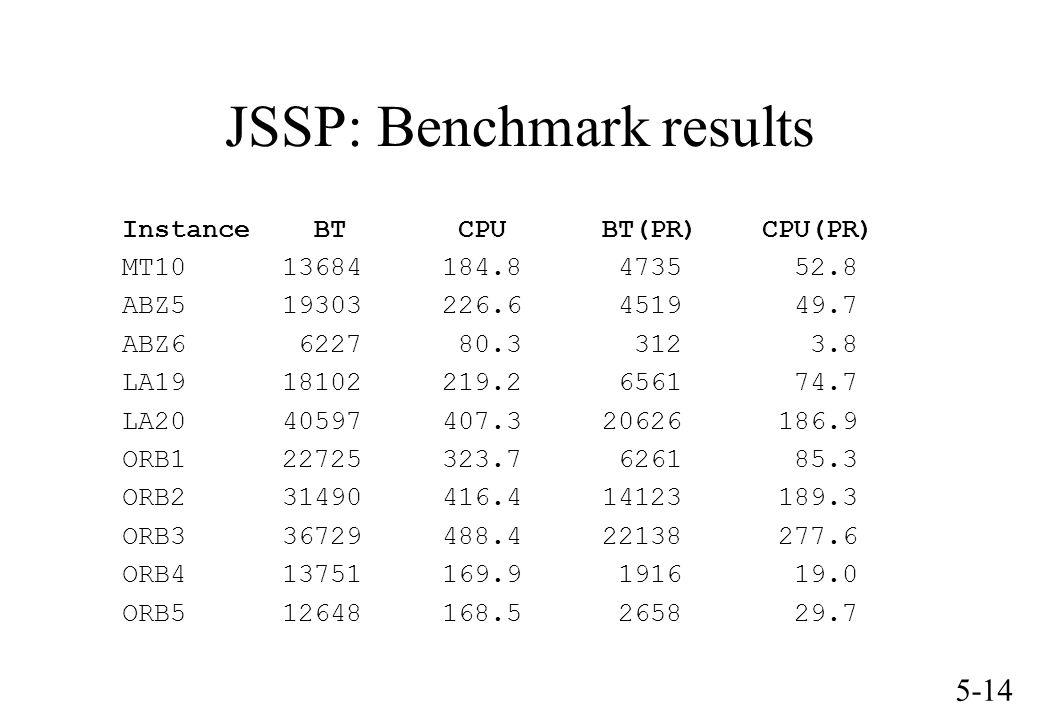 5-14 JSSP: Benchmark results Instance BT CPUBT(PR)CPU(PR) MT1013684184.8 4735 52.8 ABZ519303226.6 4519 49.7 ABZ6 6227 80.3 312 3.8 LA1918102219.2 6561 74.7 LA2040597407.320626 186.9 ORB122725323.7 6261 85.3 ORB231490416.414123 189.3 ORB336729488.422138 277.6 ORB413751169.9 1916 19.0 ORB512648168.5 2658 29.7
