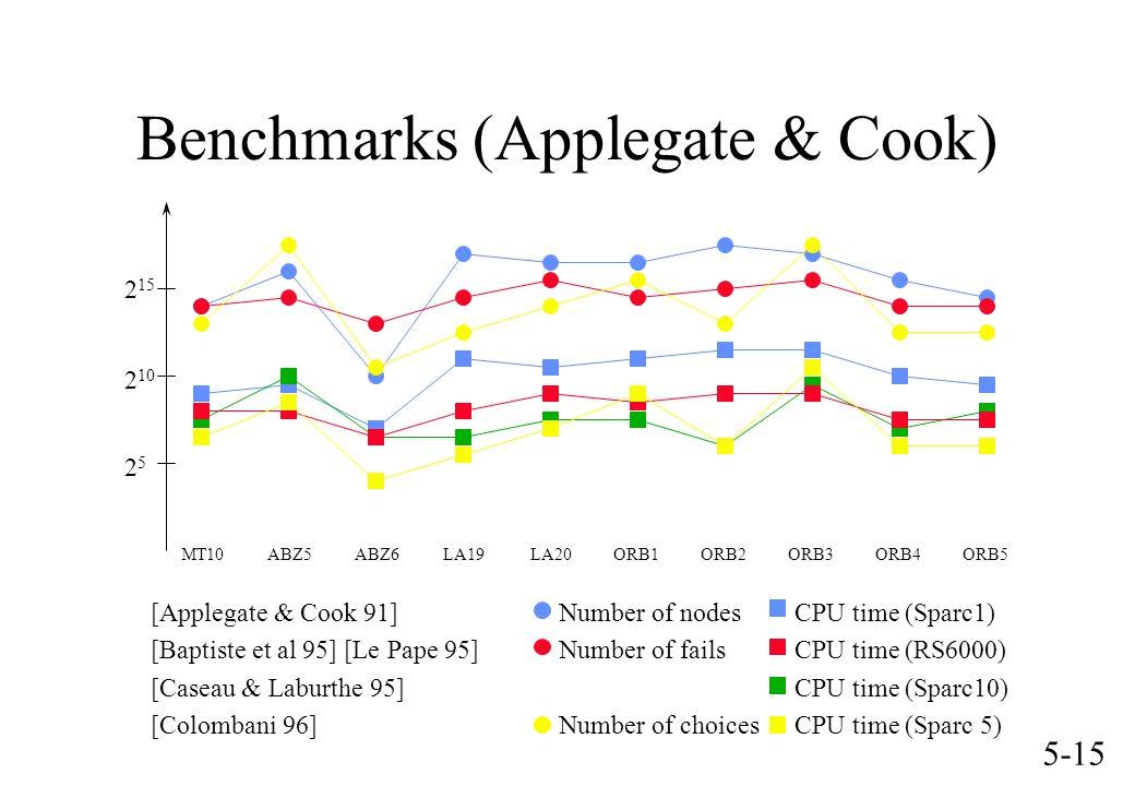 5-15 Benchmarks (Applegate & Cook) MT10 ABZ5 ABZ6 LA19 LA20 ORB1 ORB2 ORB3 ORB4 ORB5 [Applegate & Cook 91] Number of nodes CPU time (Sparc1) [Baptiste et al 95] [Le Pape 95] Number of fails CPU time (RS6000) [Caseau & Laburthe 95] CPU time (Sparc10) [Colombani 96] Number of choices CPU time (Sparc 5) 2525 2 10 2 15