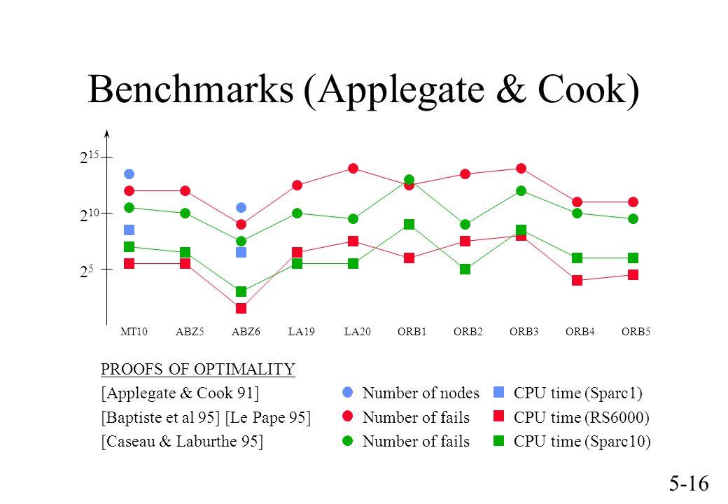 5-16 MT10 ABZ5 ABZ6 LA19 LA20 ORB1 ORB2 ORB3 ORB4 ORB5 PROOFS OF OPTIMALITY [Applegate & Cook 91] Number of nodes CPU time (Sparc1) [Baptiste et al 95] [Le Pape 95] Number of fails CPU time (RS6000) [Caseau & Laburthe 95] Number of fails CPU time (Sparc10) Benchmarks (Applegate & Cook) 2525 2 10 2 15