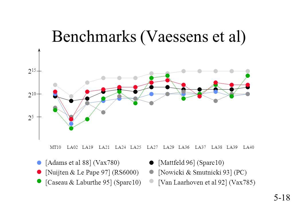 5-18 MT10 LA02 LA19 LA21 LA24 LA25 LA27 LA29 LA36 LA37 LA38 LA39 LA40 [Adams et al 88] (Vax780) [Mattfeld 96] (Sparc10) [Nuijten & Le Pape 97] (RS6000) [Nowicki & Smutnicki 93] (PC) [Caseau & Laburthe 95] (Sparc10) [Van Laarhoven et al 92] (Vax785) 2525 2 10 2 15 Benchmarks (Vaessens et al)