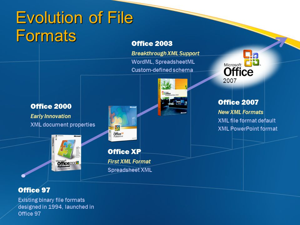 Evolution of File Formats Office 2000 Early Innovation XML document properties Office 97 Existing binary file formats designed in 1994, launched in Office 97 Office XP First XML Format Spreadsheet XML Office 2003 Breakthrough XML Support WordML, SpreadsheetML Custom-defined schema Office 2007 New XML Formats XML file format default XML PowerPoint format 2007