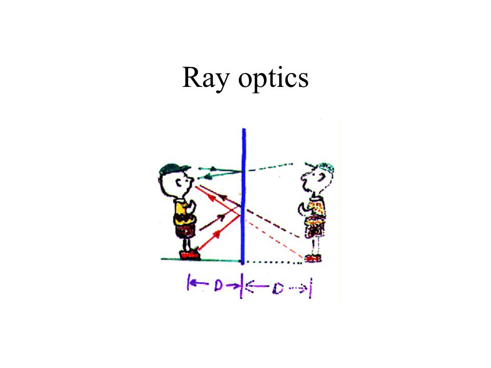 Ray optics